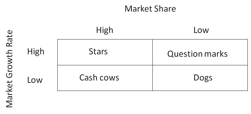 fig. Marke growth and share matrix.