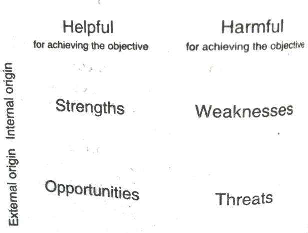 Fig. SWOT analysis