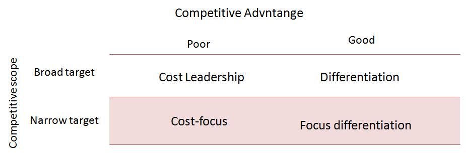 fig. Porter's genfig. Porter's generic competitive model.eric competitive model.