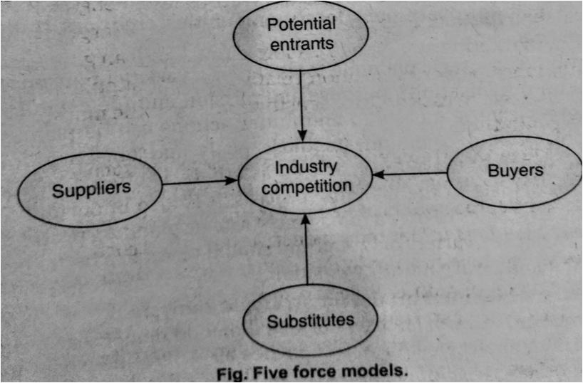 fig. five force models.
