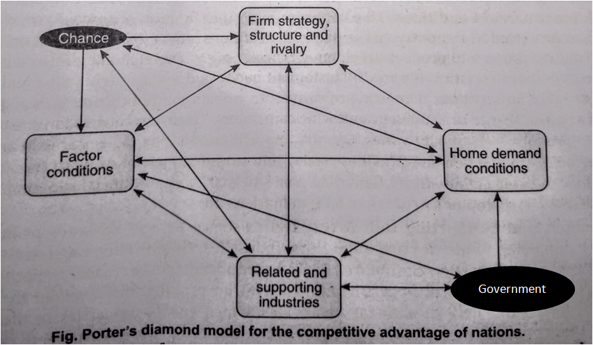 fig. Porter's diamond model for the competitive advantage of nations.