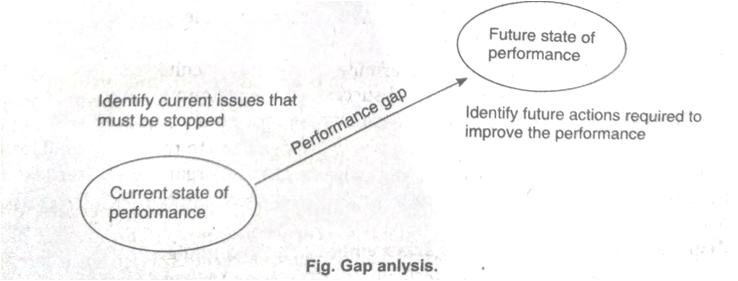 Fig. Gap anlysis.