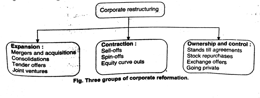 fig. Three groups of corporate reformation.